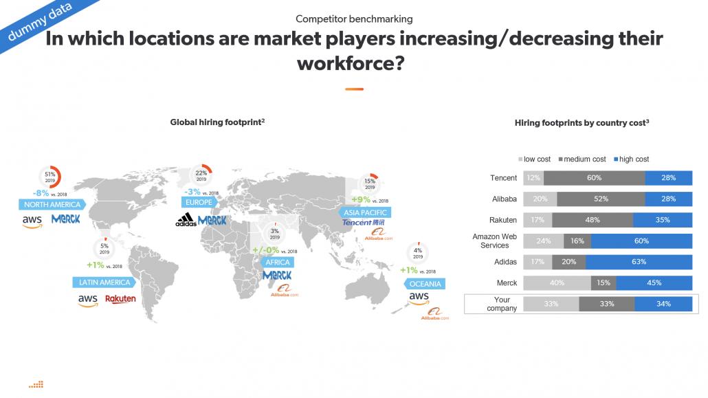 Market Intelligence infographics