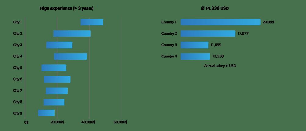 IAV: Labor market analysis for better location decisions