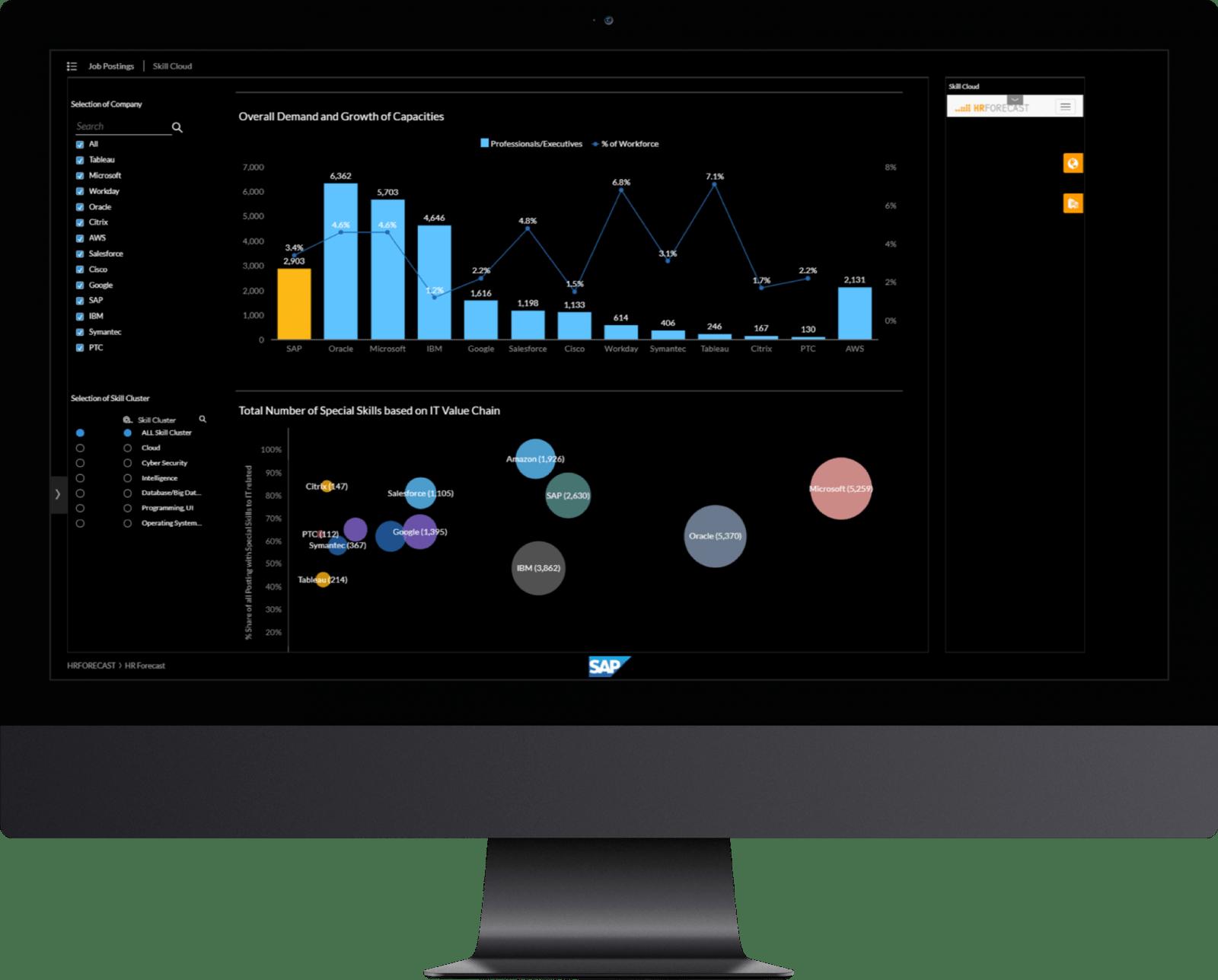 SAP: Development of a labor market & competitor radar