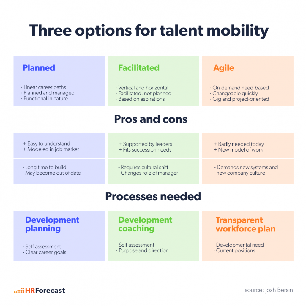 Talent mobility evolution